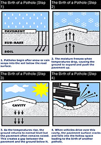 How a Pothole forms