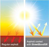 Solar Reflectivity Coatings