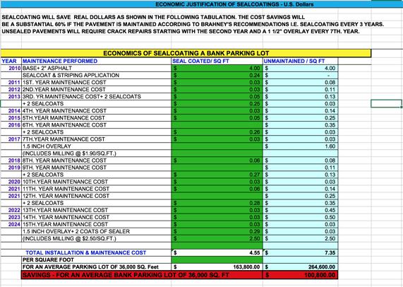 Economics_Of_Sealcoating.png