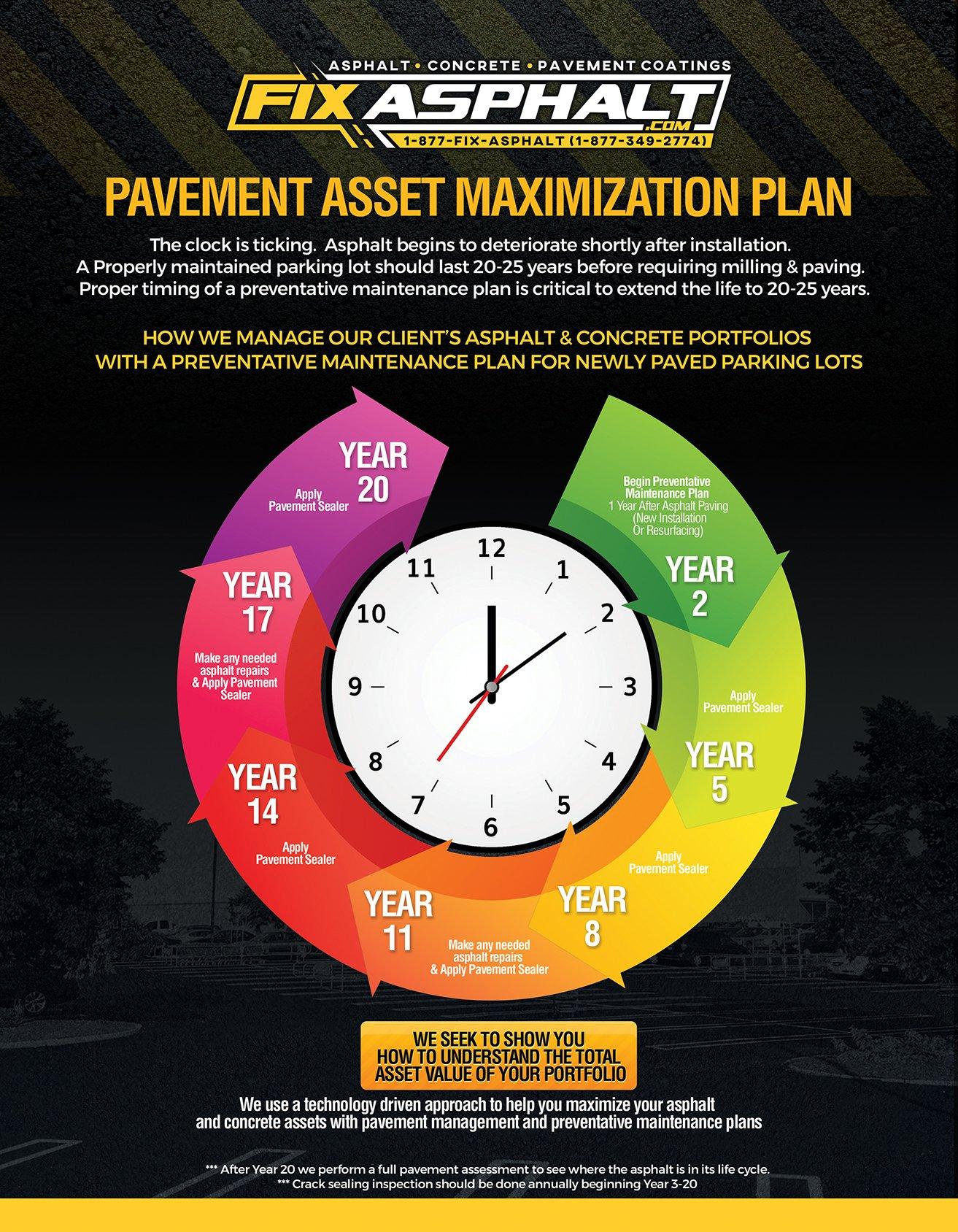 Pavement Management 1